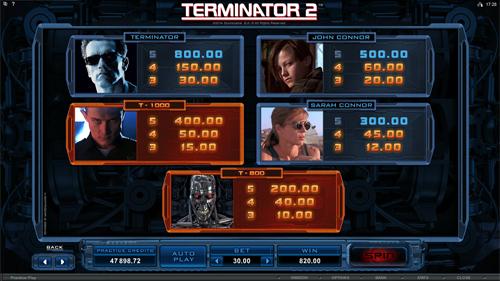 free Terminator 2 slot paytable