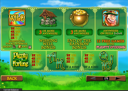 free Plenty O'Fortune slot paytable