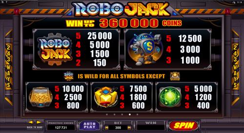 free RoboJack slot paytable