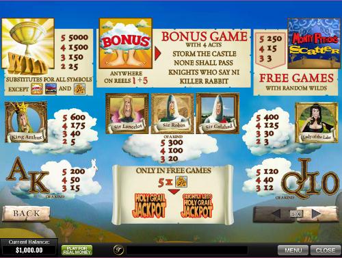 free Monty Python's Spamalot slot paytable