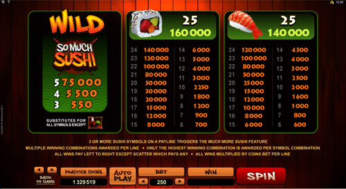 free So Much Sushi slot paytable