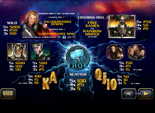 free Thor the Mighty Avenger slot paytable