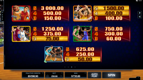 free Basketball Star slot paytable
